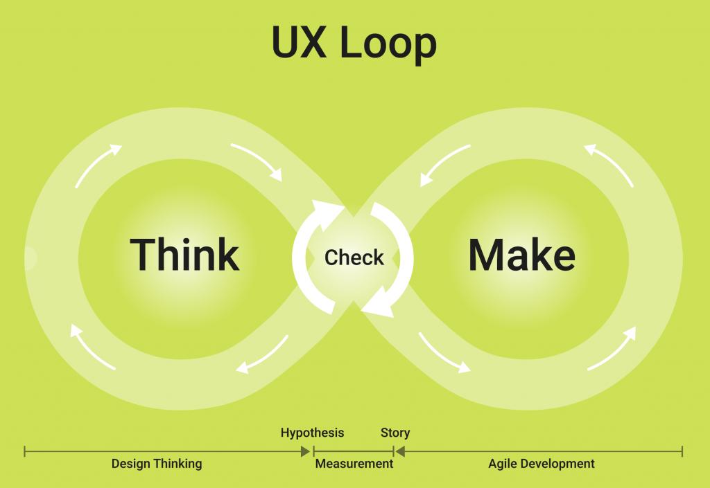 UX-Loop